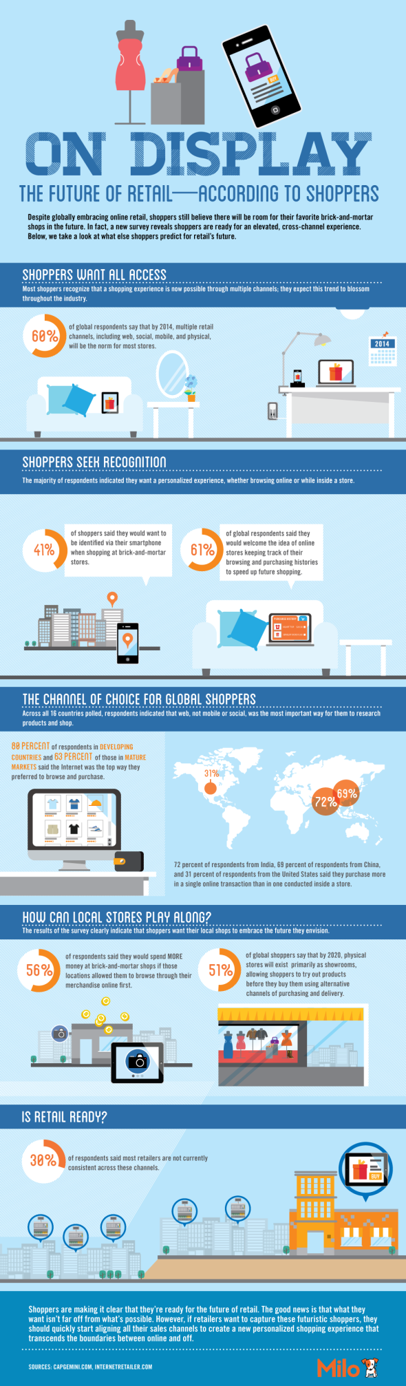 Future of Retail Infographic
