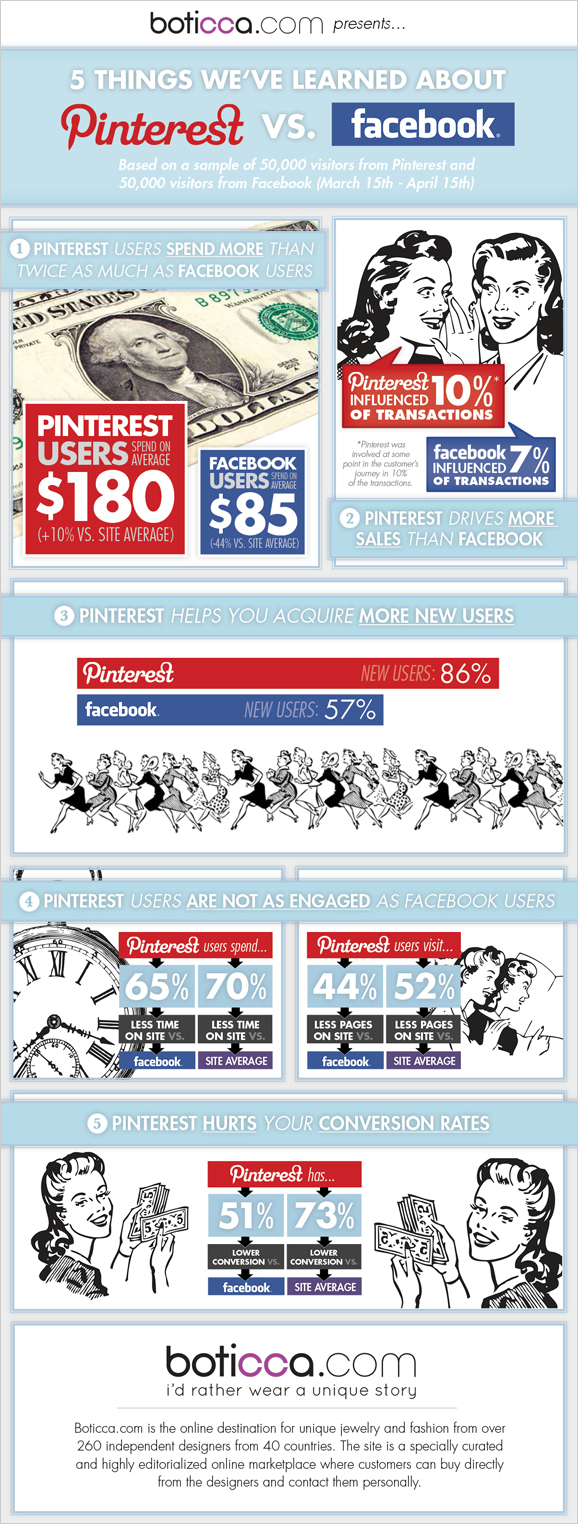 Pinterest vs Facebook Infographic