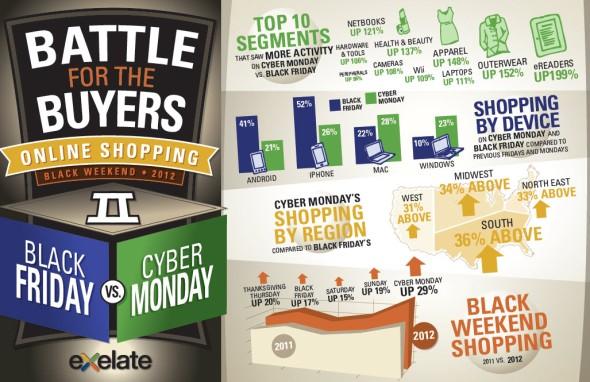Black Friday vs. CyberMonday Infographic